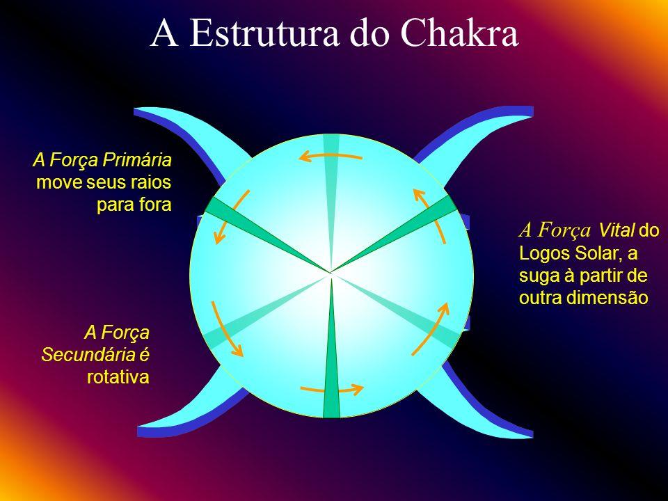 Imagem dos Chakras Vortice de rotação rápida, de 2 a 6 polegadas, aberto na superficie do Duplo Etérico Talo conectado a seu centro correspondente na