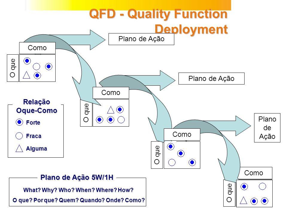 QFD - Quality Function Deployment O que Como O que Como Plano de Ação Forte Relação Oque-Como Fraca Alguma Plano de Ação 5W/1H What? Why? Who? When? W