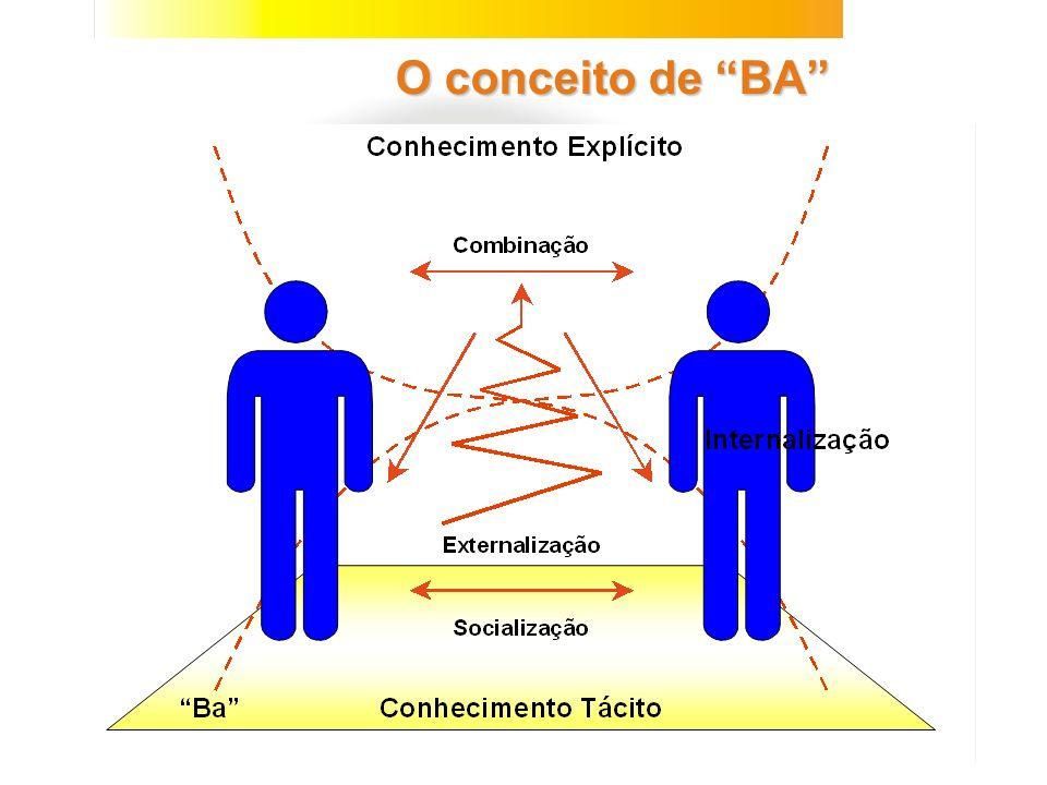 O conceito de BA