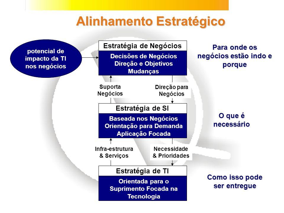 Definição do Produto Projeto Reprojeto Sistema Tradicional Ênfase nas Fases Iniciais Tempo de Desenvolvimento