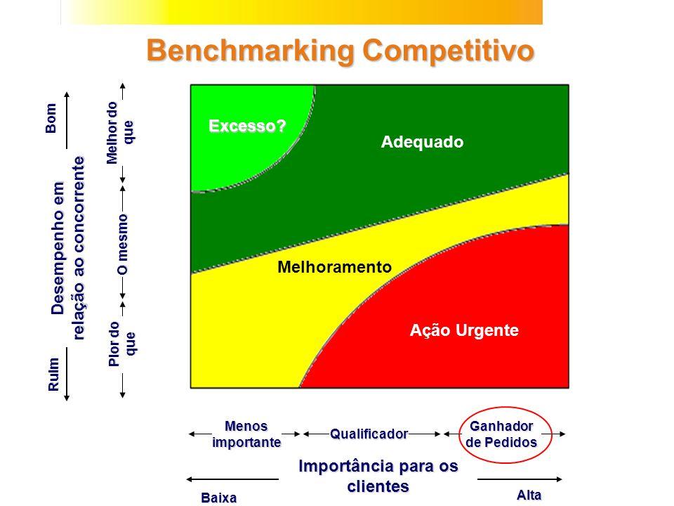 Benchmarking Competitivo Alta Baixa Menos importante Qualificador Ganhador de Pedidos Importância para os clientes Bom Ruim Pior do que O mesmo Melhor
