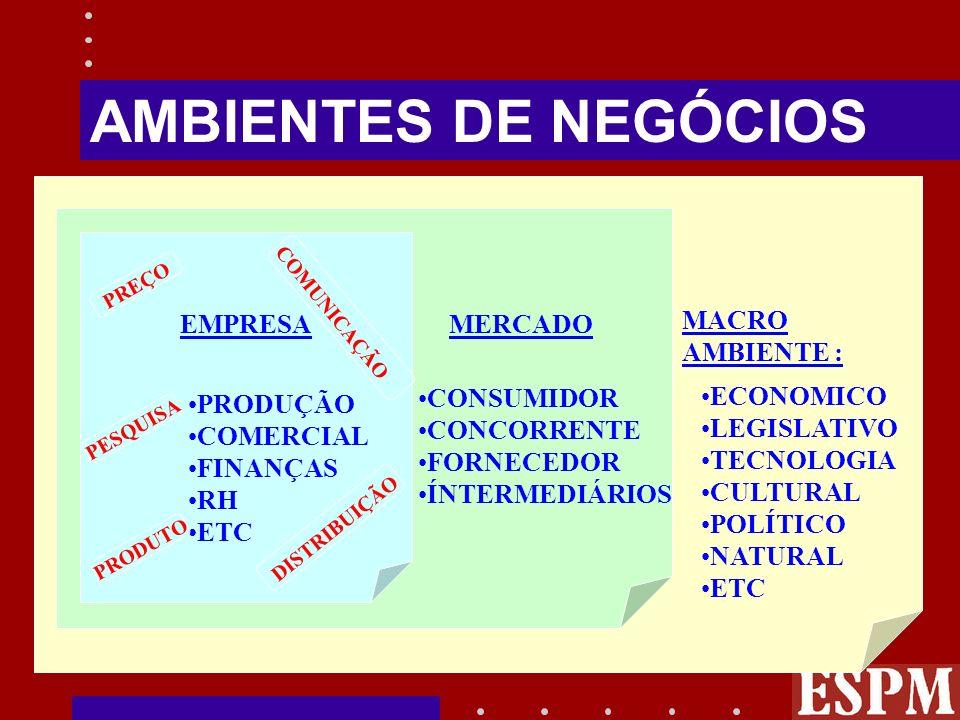 Limites de Competência (Planejamento de Vôo) Condição profissional Conhecimentos técnicos Experiência Relacionamentos no segmento Condição econômico-financeira R$ para bancar seu desenvolvimento
