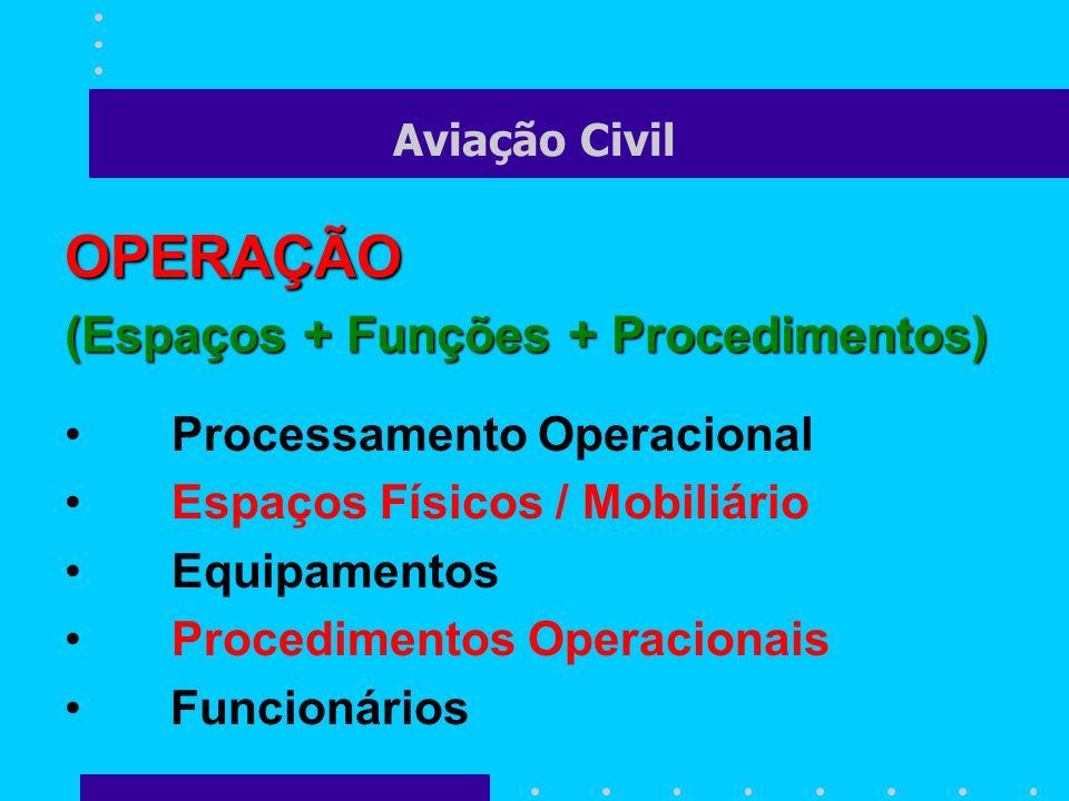 Aviação Civil OPERAÇÃO (Espaços + Funções + Procedimentos) Processamento Operacional Espaços Físicos / Mobiliário Equipamentos Procedimentos Operacion