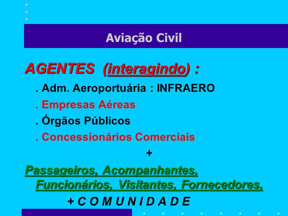 Aviação Civil AGENTES (interagindo) :. Adm. Aeroportuária : INFRAERO. Empresas Aéreas. Órgãos Públicos. Concessionários Comerciais + Passageiros, Acom