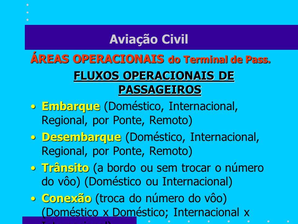 Aviação Civil ÁREAS OPERACIONAIS do Terminal de Pass. FLUXOS OPERACIONAIS DE PASSAGEIROS EmbarqueEmbarque (Doméstico, Internacional, Regional, por Pon