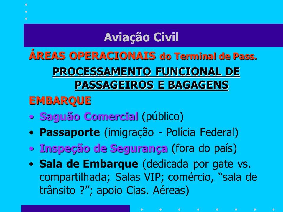 Aviação Civil ÁREAS OPERACIONAIS do Terminal de Pass. PROCESSAMENTO FUNCIONAL DE PASSAGEIROS E BAGAGENS EMBARQUE Saguão ComercialSaguão Comercial (púb