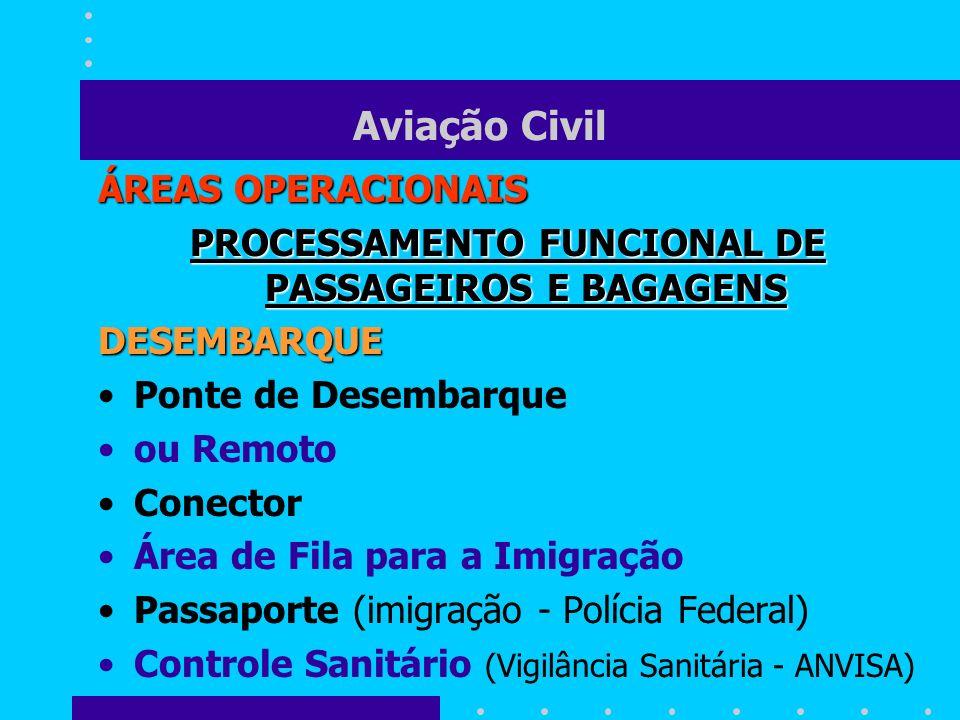 Aviação Civil ÁREAS OPERACIONAIS PROCESSAMENTO FUNCIONAL DE PASSAGEIROS E BAGAGENS DESEMBARQUE Ponte de Desembarque ou Remoto Conector Área de Fila pa