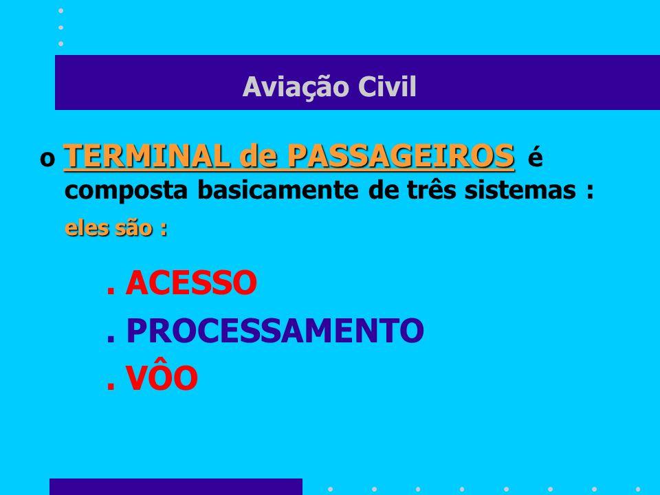 Aviação Civil TERMINAL de PASSAGEIROS o TERMINAL de PASSAGEIROS é composta basicamente de três sistemas : eles são :. ACESSO. PROCESSAMENTO. VÔO