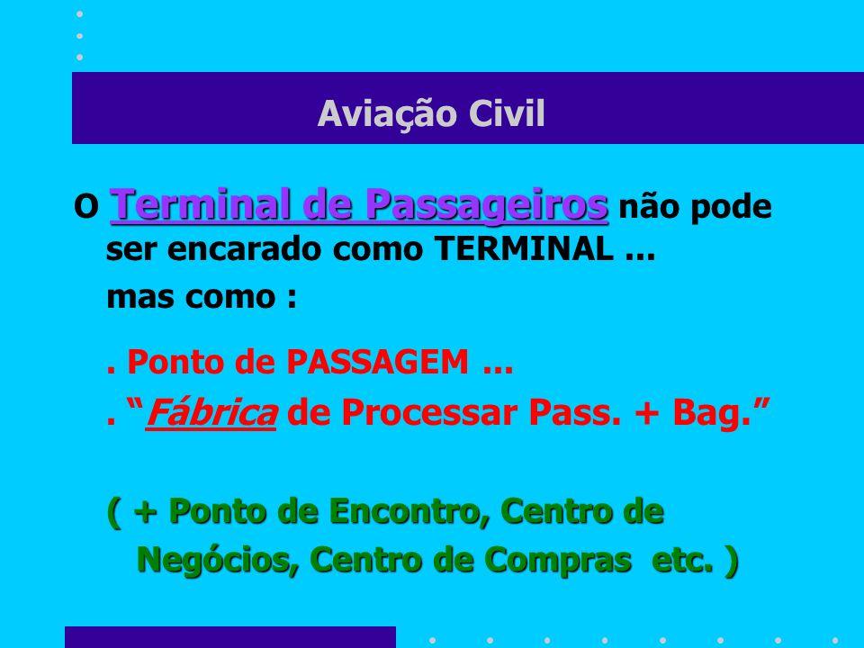 Aviação Civil Terminal de Passageiros O Terminal de Passageiros não pode ser encarado como TERMINAL... mas como :. Ponto de PASSAGEM....Fábrica de Pro