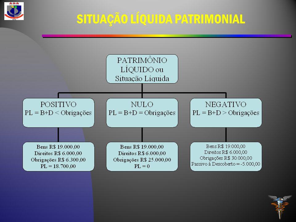 SITUAÇÃO LÍQUIDA PATRIMONIAL