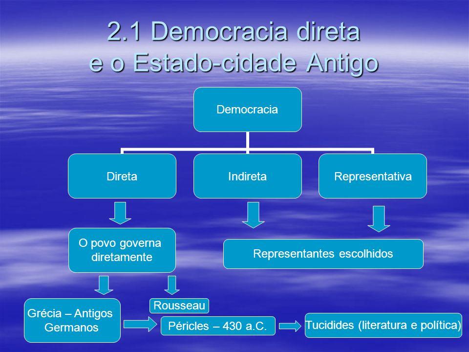 2.1 Democracia direta e o Estado-cidade Antigo Democracia DiretaIndiretaRepresentativa Representantes escolhidos O povo governa diretamente Rousseau G