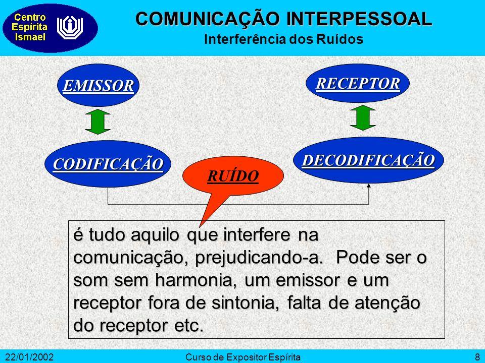 22/01/2002Curso de Expositor Espírita8 EMISSOR CODIFICAÇÃO RECEPTOR DECODIFICAÇÃO RUÍDO é tudo aquilo que interfere na comunicação, prejudicando-a.