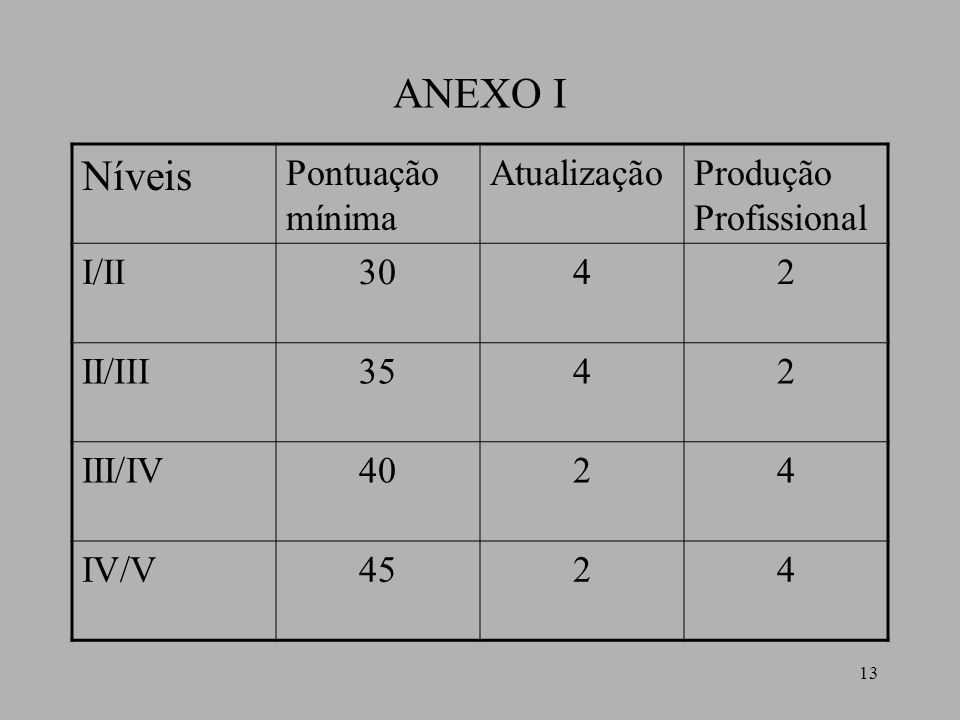 13 ANEXO I Níveis Pontuação mínima AtualizaçãoProdução Profissional I/II3042 II/III3542 III/IV4024 IV/V4524