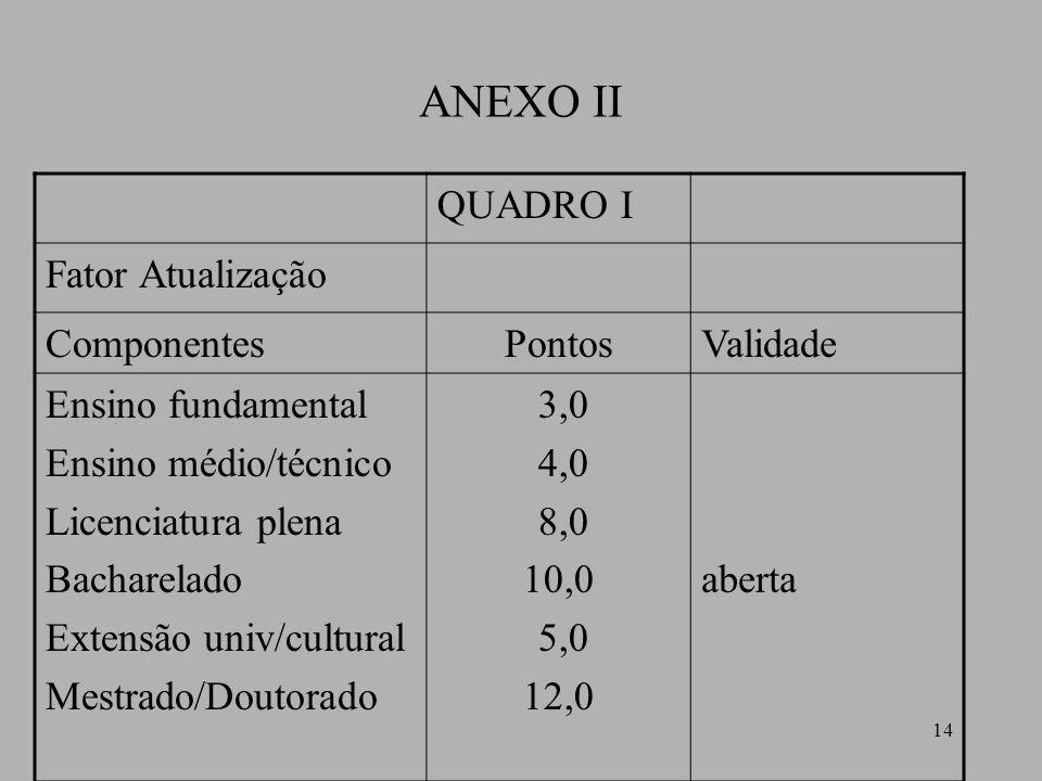 14 ANEXO II QUADRO I Fator Atualização ComponentesPontosValidade Ensino fundamental Ensino médio/técnico Licenciatura plena Bacharelado Extensão univ/