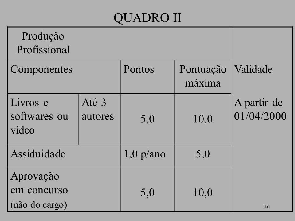 16 QUADRO II Produção Profissional ComponentesPontosPontuação máxima Validade Livros e softwares ou vídeo Até 3 autores 5,010,0 A partir de 01/04/2000