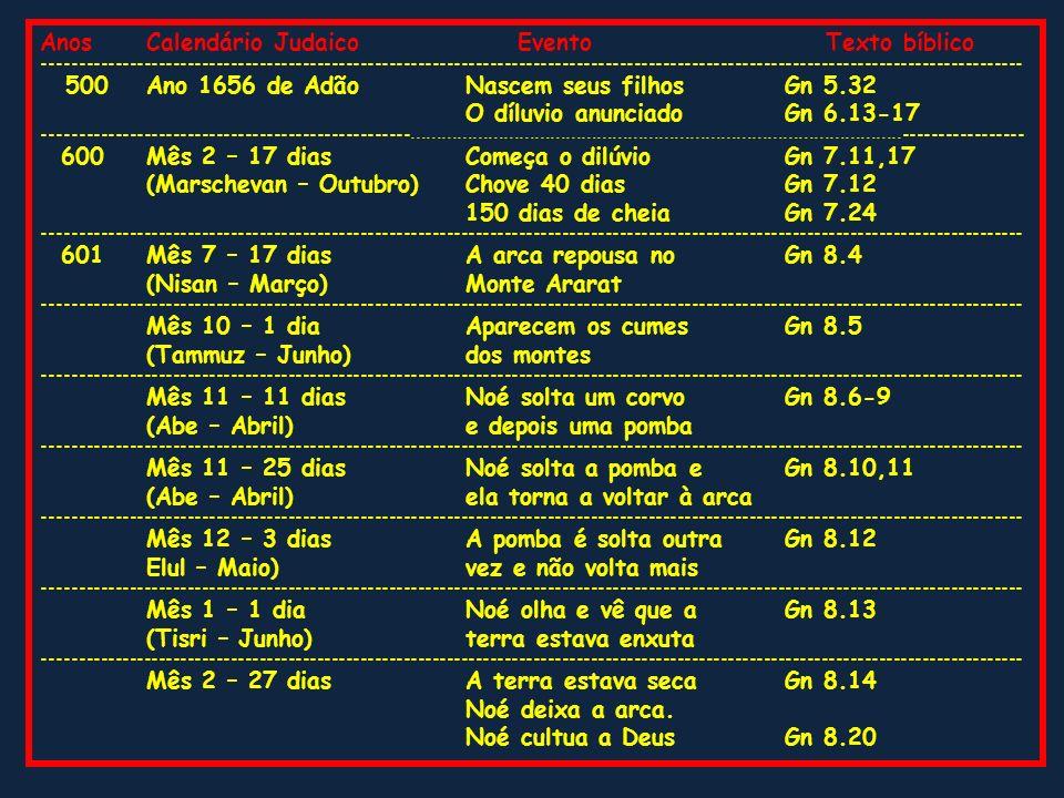 AnosCalendário Judaico Evento Texto bíblico ----------------------------------------------------------------------------------------------------------
