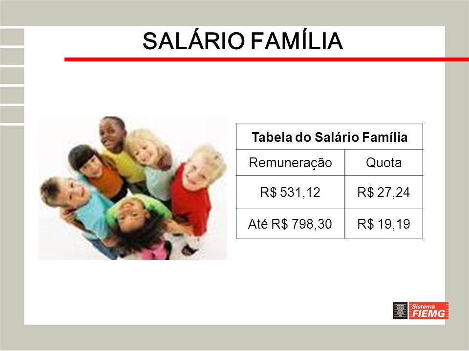 SALÁRIO FAMÍLIA Tabela do Salário Família RemuneraçãoQuota R$ 531,12R$ 27,24 Até R$ 798,30R$ 19,19