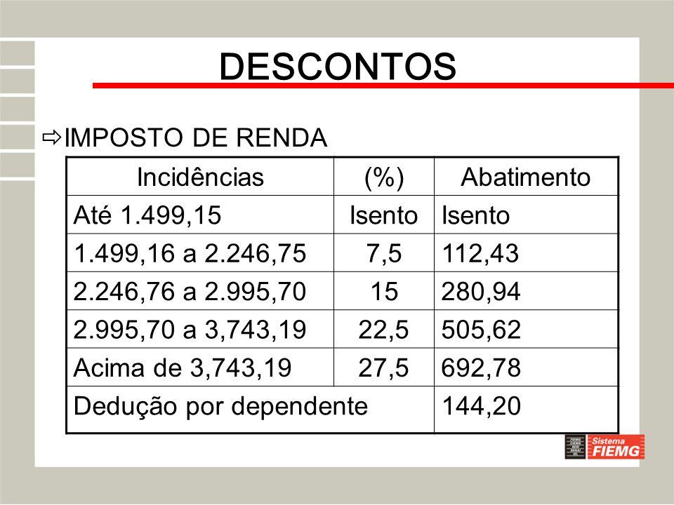 DESCONTOS IMPOSTO DE RENDA Incidências(%)Abatimento Até 1.499,15Isento 1.499,16 a 2.246,757,5112,43 2.246,76 a 2.995,7015280,94 2.995,70 a 3,743,1922,
