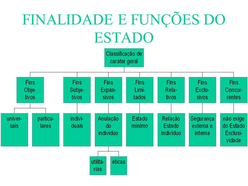 FINALIDADE E FUNÇÕES DO ESTADO