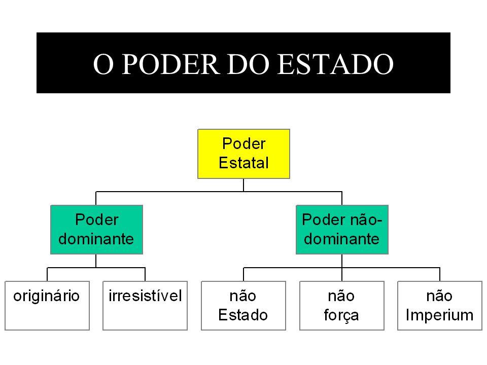 O PODER DO ESTADO
