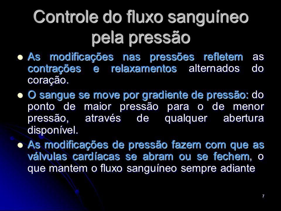 7 Controle do fluxo sanguíneo pela pressão As modificações nas pressões refletem as contrações e relaxamentos alternados do coração. As modificações n