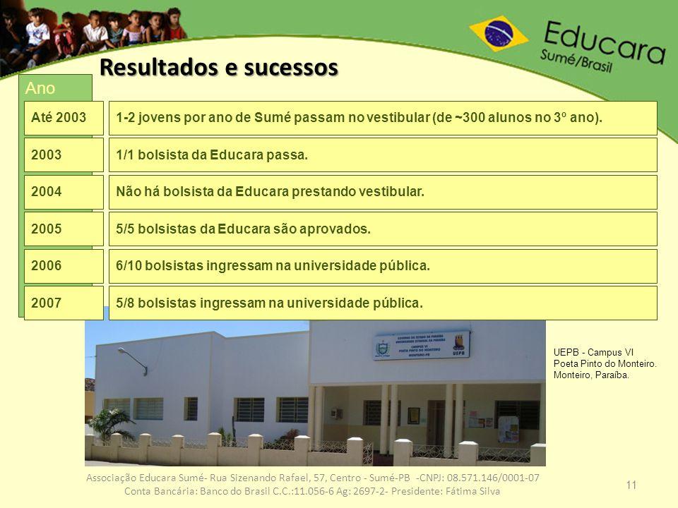 11 Associação Educara Sumé- Rua Sizenando Rafael, 57, Centro - Sumé-PB -CNPJ: 08.571.146/0001-07 Conta Bancária: Banco do Brasil C.C.:11.056-6 Ag: 269