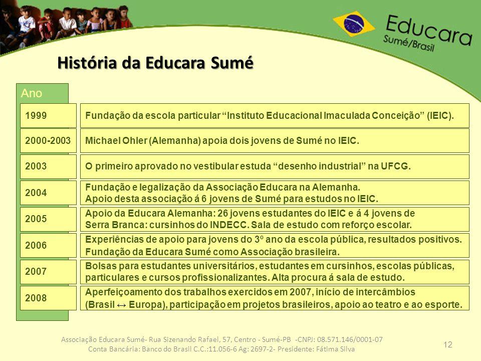 12 Associação Educara Sumé- Rua Sizenando Rafael, 57, Centro - Sumé-PB -CNPJ: 08.571.146/0001-07 Conta Bancária: Banco do Brasil C.C.:11.056-6 Ag: 269