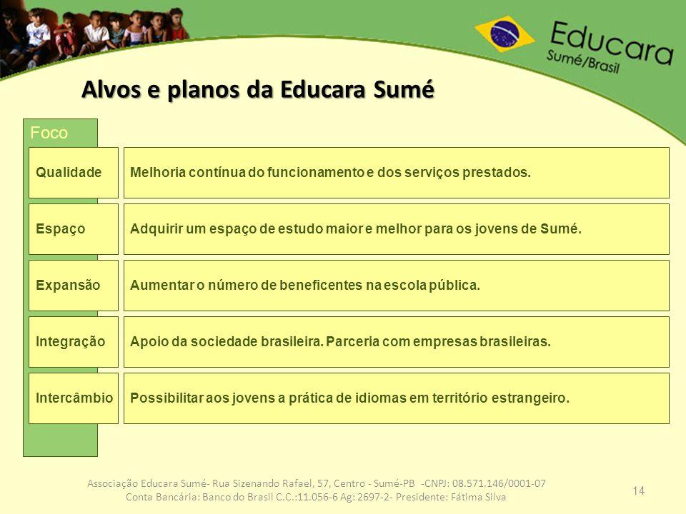 14 Associação Educara Sumé- Rua Sizenando Rafael, 57, Centro - Sumé-PB -CNPJ: 08.571.146/0001-07 Conta Bancária: Banco do Brasil C.C.:11.056-6 Ag: 269