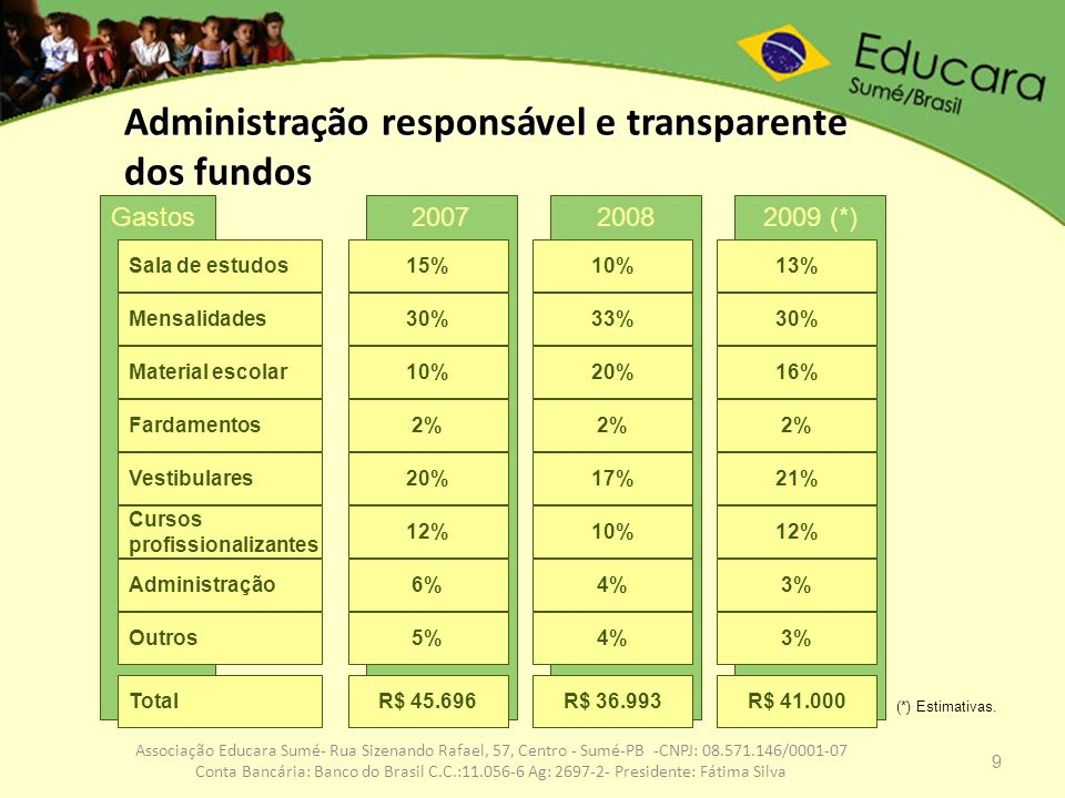 9 Associação Educara Sumé- Rua Sizenando Rafael, 57, Centro - Sumé-PB -CNPJ: 08.571.146/0001-07 Conta Bancária: Banco do Brasil C.C.:11.056-6 Ag: 2697