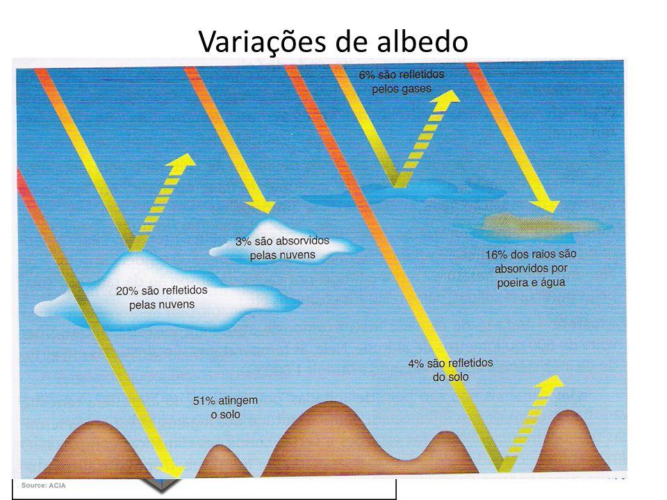 Variações de albedo Albedo é o índice de absorção da energia solar pelos diferentes tipos de superfícies, vai de 1(total reflexão/nenhuma absorção) à