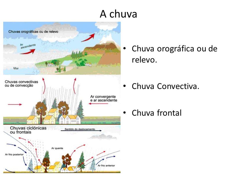 Tipos de precipitações superficiais Granizo- formado pelas fortes correntes convectivas (água nas mais altas camadas da atmosfera com rápido congelamento e precipitação).