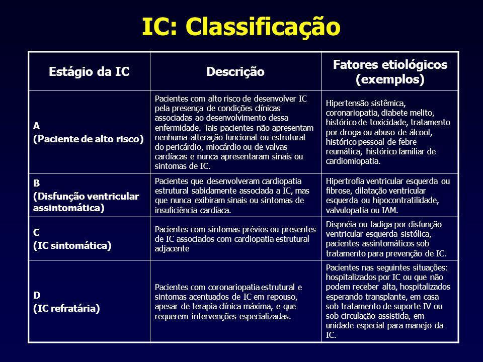 IC: Classificação Estágio da ICDescrição Fatores etiológicos (exemplos) A (Paciente de alto risco) Pacientes com alto risco de desenvolver IC pela presença de condições clínicas associadas ao desenvolvimento dessa enfermidade.