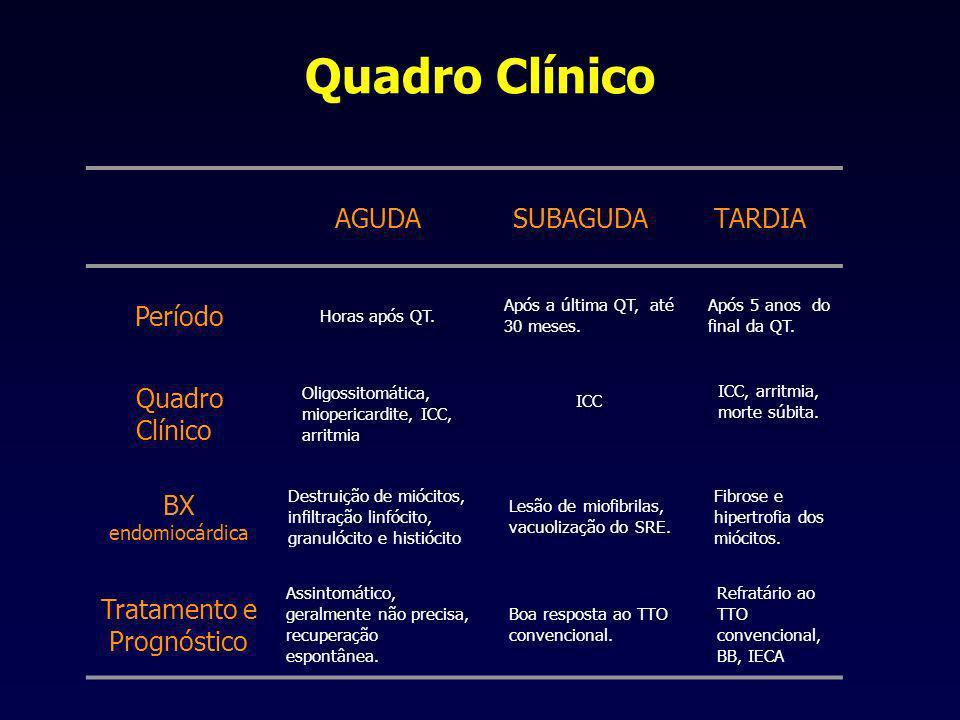 Quadro Clínico AGUDASUBAGUDATARDIA Período Horas após QT.