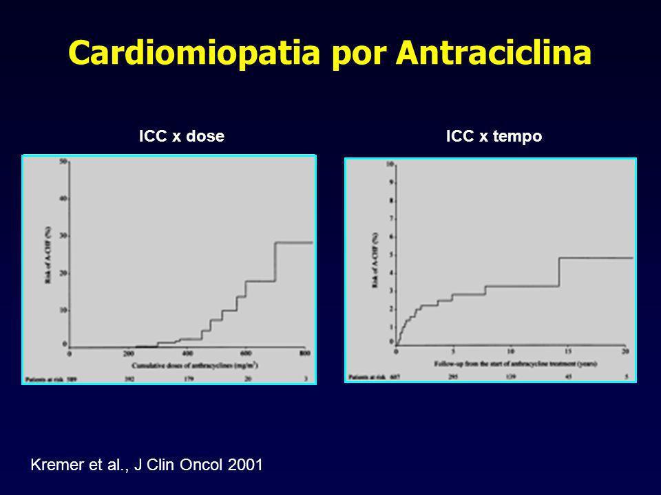 Cardiomiopatia por Antraciclina ICC x doseICC x tempo Kremer et al., J Clin Oncol 2001