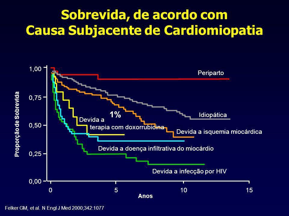 Sobrevida, de acordo com Causa Subjacente de Cardiomiopatia Felker GM, et al. N Engl J Med 2000;342:1077 1,00 0,75 0,50 0,25 0,00 051015 Anos Peripart