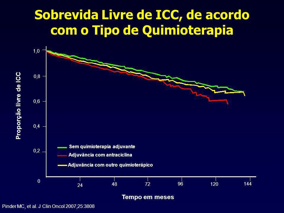 Pinder MC, et al. J Clin Oncol 2007;25:3808 Sobrevida Livre de ICC, de acordo com o Tipo de Quimioterapia Sem quimioterapia adjuvante Adjuvância com a