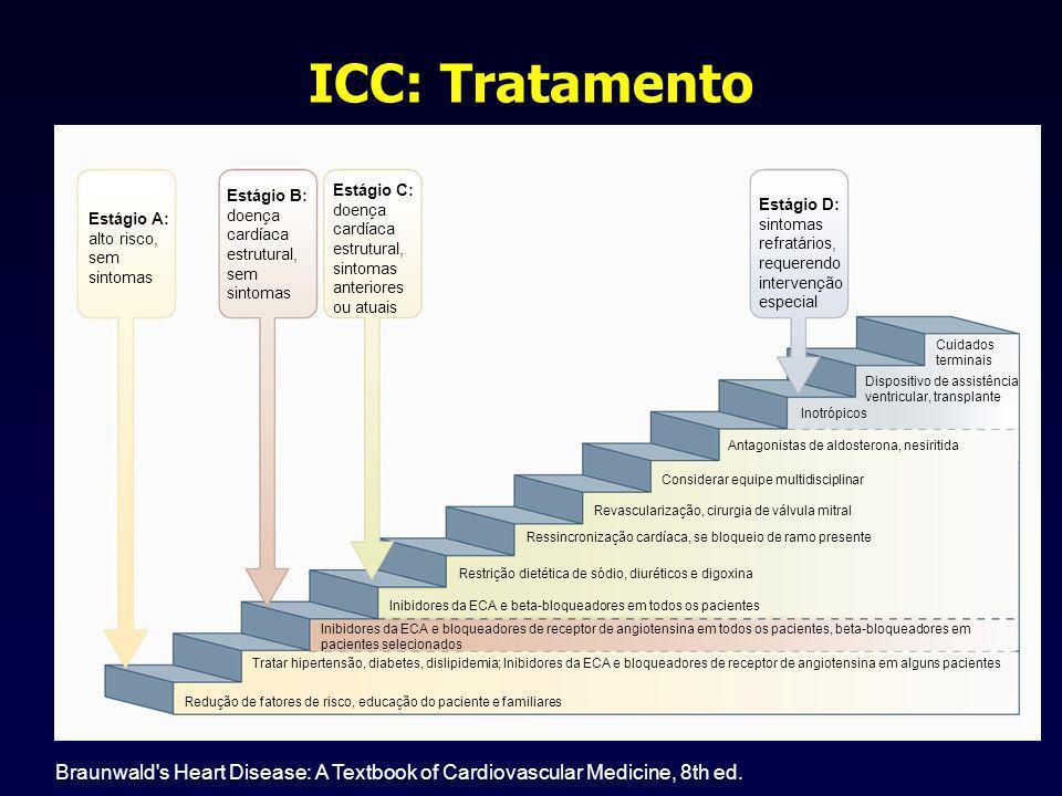 ICC: Tratamento Estágio A: alto risco, sem sintomas Estágio B: doença cardíaca estrutural, sem sintomas Estágio C: doença cardíaca estrutural, sintomas anteriores ou atuais Estágio D: sintomas refratários, requerendo intervenção especial Cuidados terminais Dispositivo de assistência ventricular, transplante Inotrópicos Antagonistas de aldosterona, nesiritida Considerar equipe multidisciplinar Revascularização, cirurgia de válvula mitral Ressincronização cardíaca, se bloqueio de ramo presente Restrição dietética de sódio, diuréticos e digoxina Inibidores da ECA e beta-bloqueadores em todos os pacientes Inibidores da ECA e bloqueadores de receptor de angiotensina em todos os pacientes, beta-bloqueadores em pacientes selecionados Tratar hipertensão, diabetes, dislipidemia; Inibidores da ECA e bloqueadores de receptor de angiotensina em alguns pacientes Redução de fatores de risco, educação do paciente e familiares Braunwald s Heart Disease: A Textbook of Cardiovascular Medicine, 8th ed.