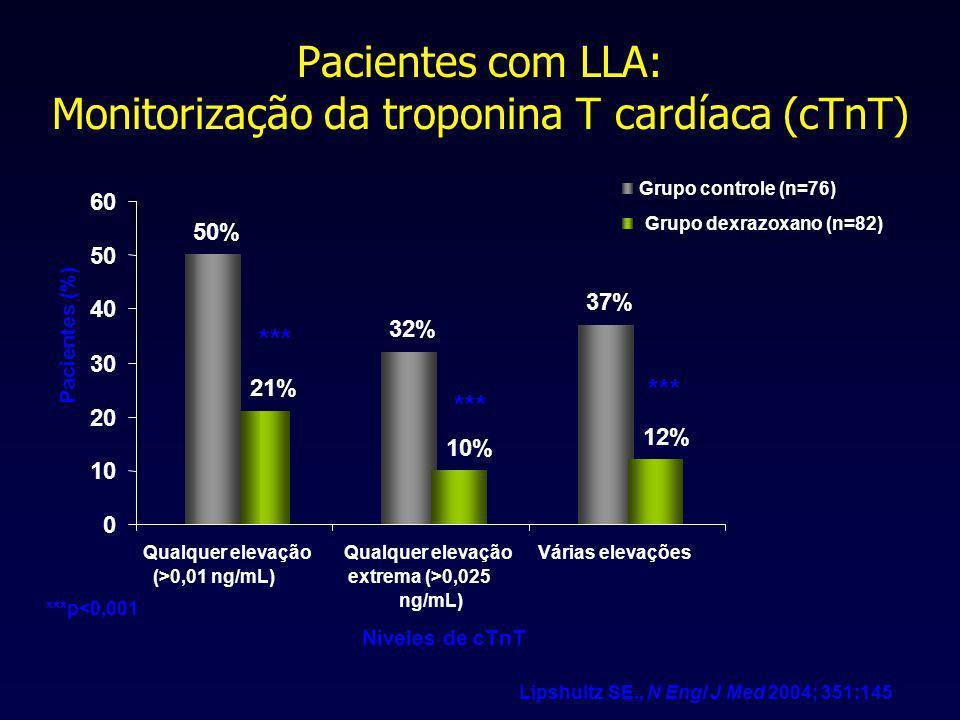 Niveles de cTnT Pacientes (%) Lipshultz SE., N Engl J Med 2004; 351:145 ***p<0,001 *** 50% 32% 37% 21% 10% 12% 0 10 20 30 40 50 60 Qualquer elevação (>0,01 ng/mL) Qualquer elevação extrema (>0,025 ng/mL) Várias elevações Grupo controle (n=76) Grupo dexrazoxano (n=82) Pacientes com LLA: Monitorização da troponina T cardíaca (cTnT)