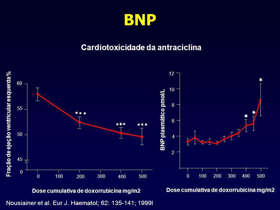 BNP Cardiotoxicidade da antraciclina Fração de ejeção ventricular esquerda % 60 55 50 45 0 0100 200 300 400 500 Dose cumulativa de doxorrubicina mg/m2 BNP plasmático pmol/L Dose cumulativa de doxorrubicina mg/m2 12 10 8 6 4 2 0 100 200 300400 500 Nousiainer et al.