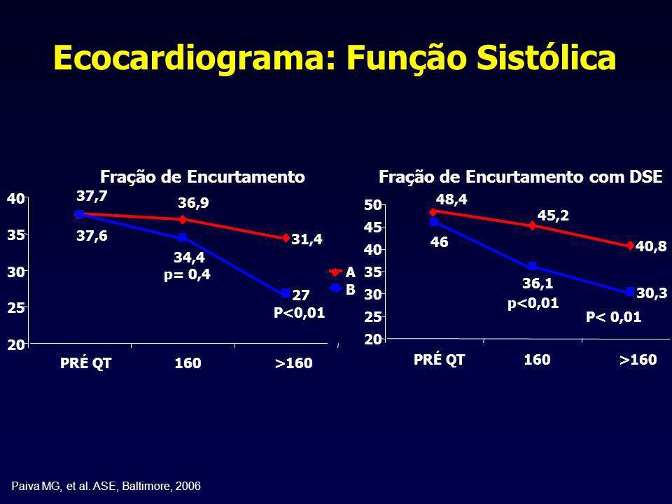 Ecocardiograma: Função Sistólica Fração de Encurtamento 37,7 36,9 31,4 37,6 34,4 27 20 25 30 35 40 PRÉ QT160>160 p= 0,4 P<0,01 Fração de Encurtamento
