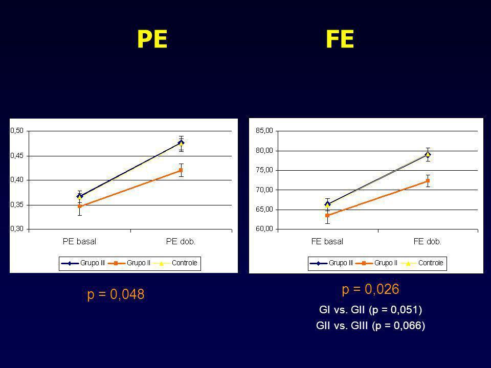 PE FE p = 0,048 p = 0,026 GI vs. GII (p = 0,051) GII vs. GIII (p = 0,066)