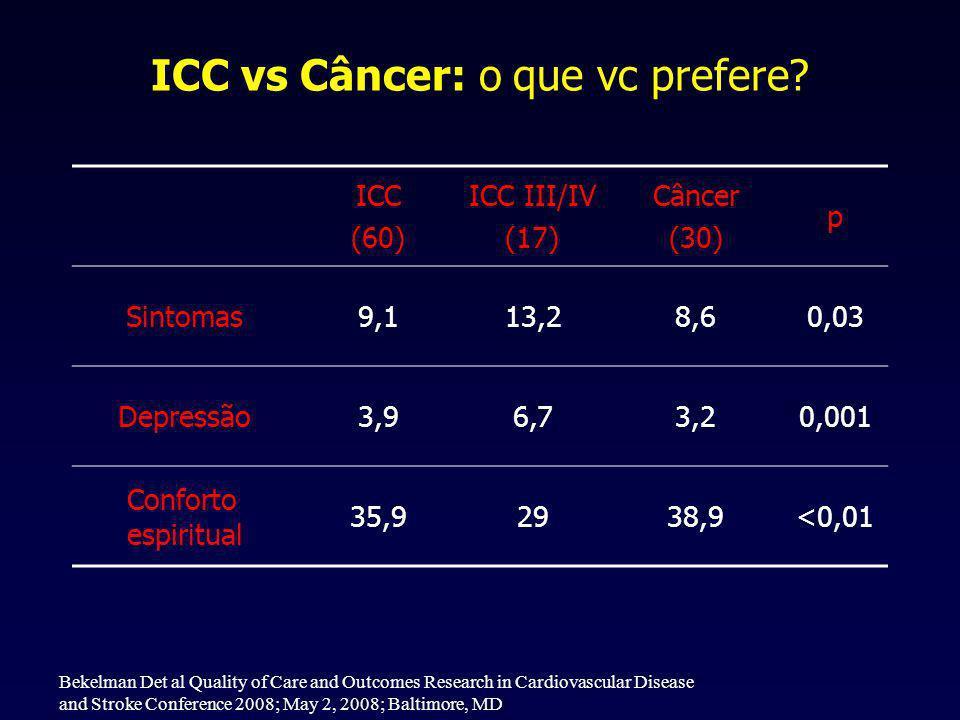 ICC vs Câncer: o que vc prefere.