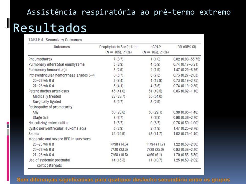 Resultados Sem diferenças significativas para qualquer desfecho secundário entre os grupos Assistência respiratória ao pré-termo extremo