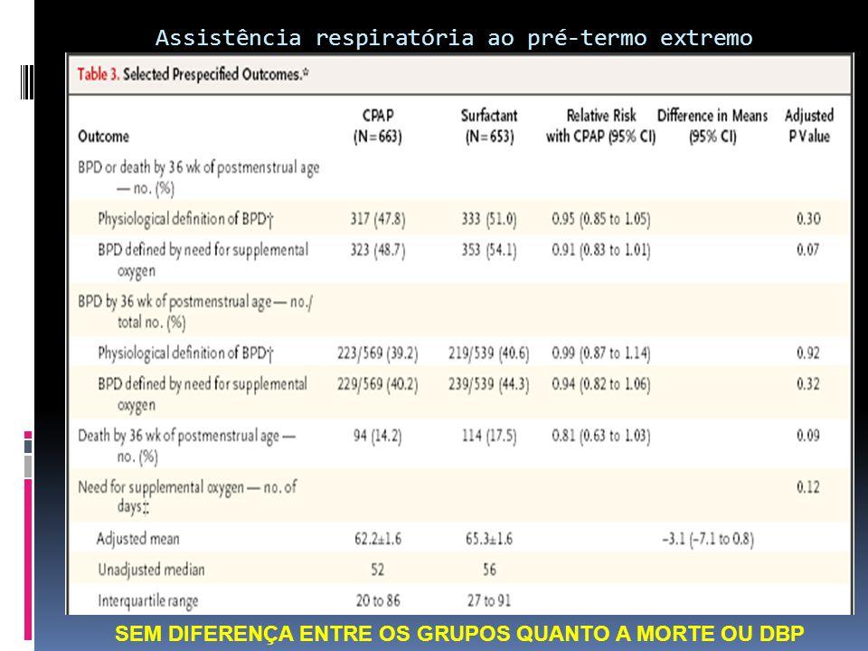 Os RN do grupo CPAP sobreviveram mais e necessitaram de menos dias de ventilação Necessitaram menos de corticóides para displasia broncopulmonar Assistência respiratória ao pré-termo extremo