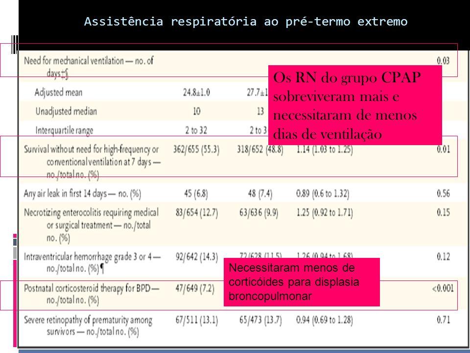 Outros desfechos: -morte intrahospitalar -24 semanas 0 dia e 25 semanas 6 dias de gestação, Menores taxas de morte intrahospitalar no grupo do CPAP: 23,9% vs 32,1% (menor risco para o CPAP : 0,74 ( 0,57- 0,98)- p= 0,03 -26semanas a 27sem6dias: sem diferenças -Pneumotórax: sem diferença entre os grupos Assistência respiratória ao pré-termo extremo Support Study Group: 2010 (NICHD)