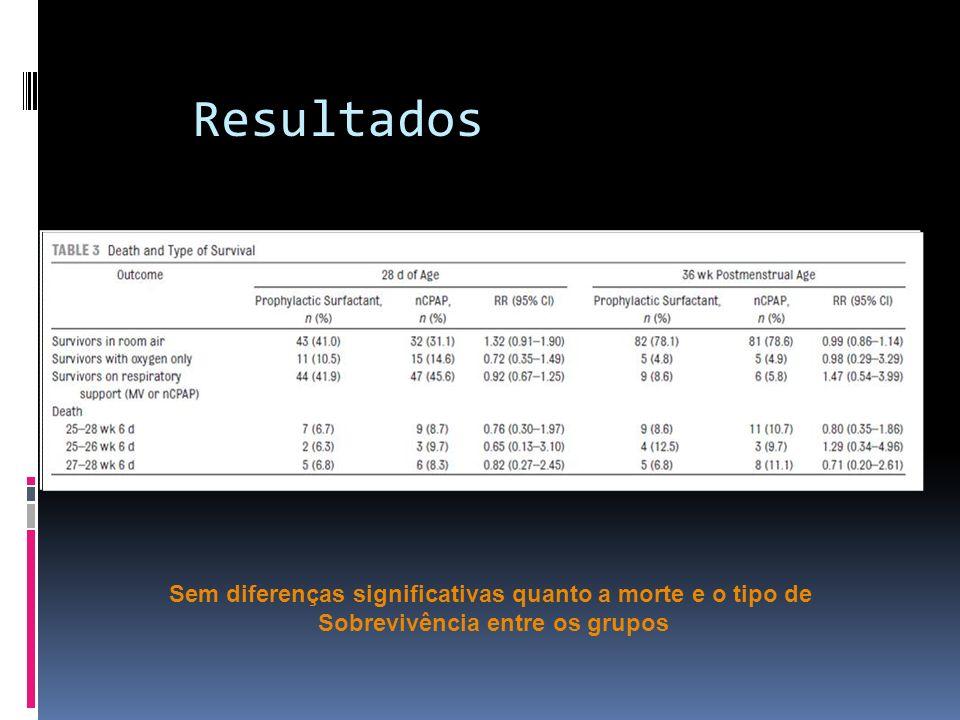 Resultados Sem diferenças significativas quanto a morte e o tipo de Sobrevivência entre os grupos