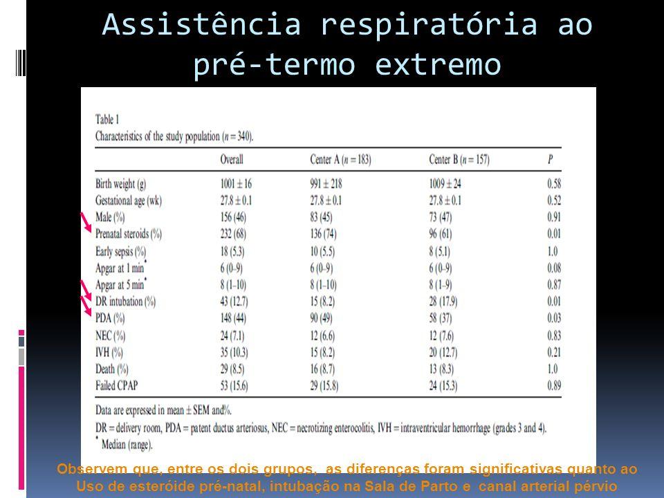 Observem que, entre os dois grupos, as diferenças foram significativas quanto ao Uso de esteróide pré-natal, intubação na Sala de Parto e canal arterial pérvio Assistência respiratória ao pré-termo extremo