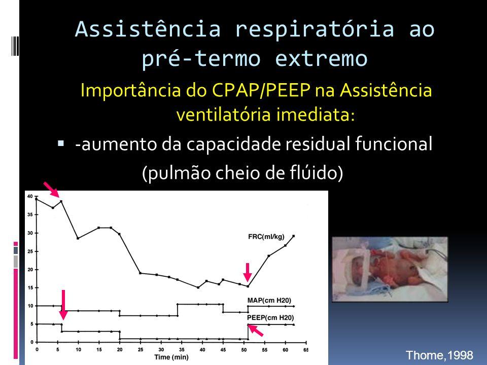 Importância do CPAP/PEEP na Assistência ventilatória imediata: -aumento da capacidade residual funcional (pulmão cheio de flúido) Assistência respiratória ao pré-termo extremo Thome,1998