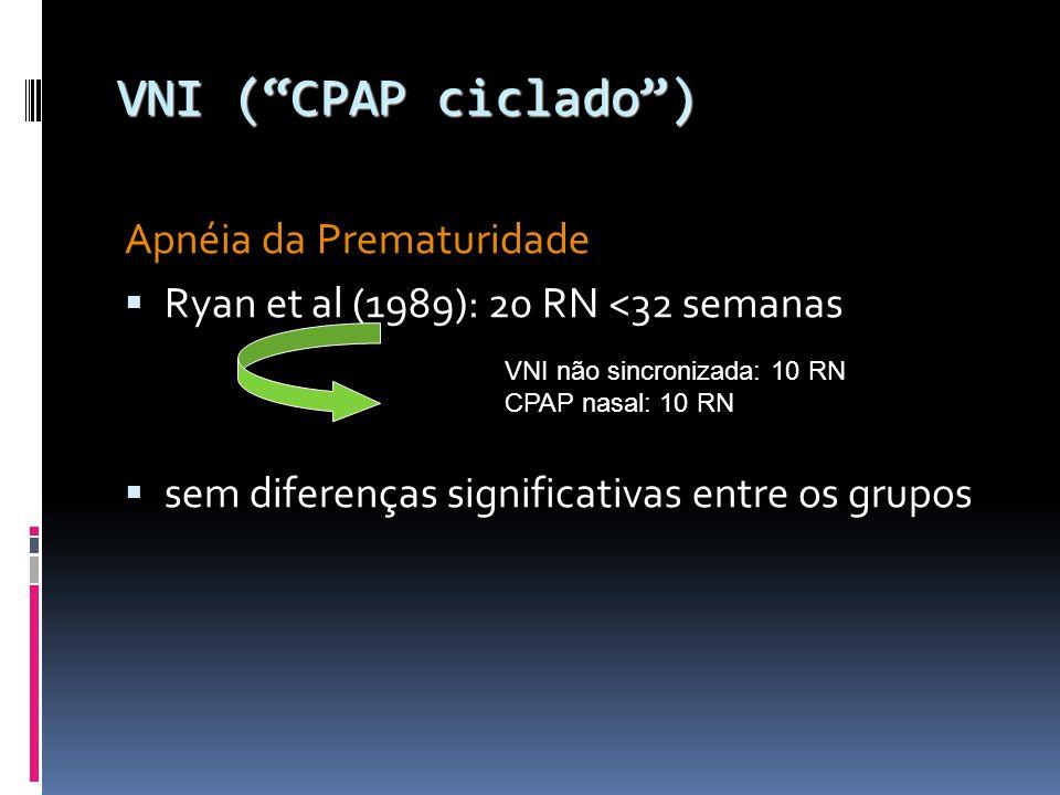 Apnéia da Prematuridade Ryan et al (1989): 20 RN <32 semanas sem diferenças significativas entre os grupos VNI (CPAP ciclado) VNI (CPAP ciclado) VNI não sincronizada: 10 RN CPAP nasal: 10 RN