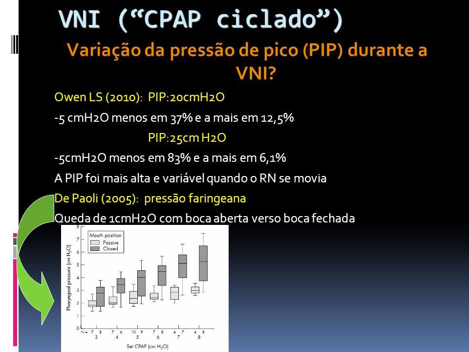 Variação da pressão de pico (PIP) durante a VNI.
